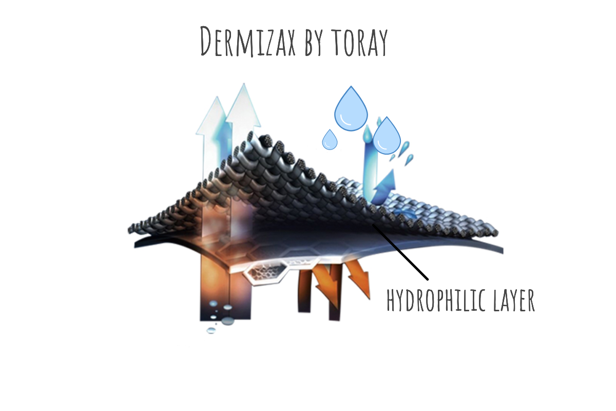 Dermizax is a hydrophilic membrane from the Japanese Toray.